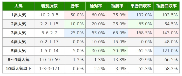 日本ダービー2020 データ